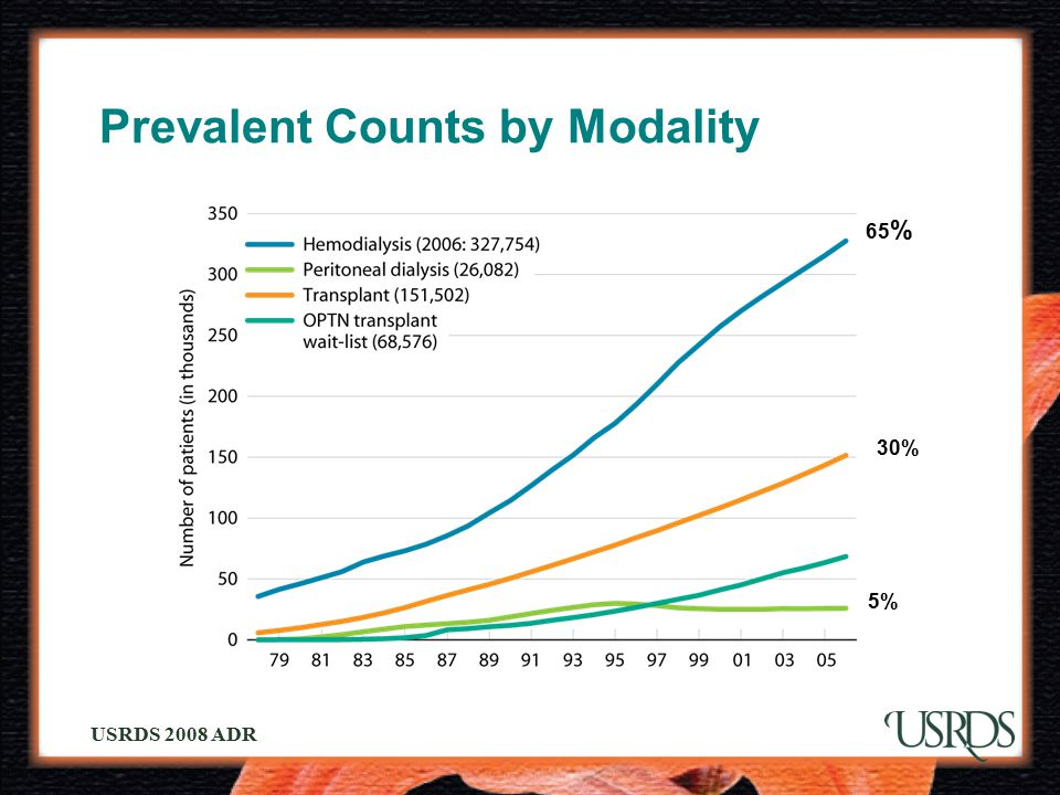 USRDS 2008 ADR Prevalent Counts by Modality 65 % 30% 5%
