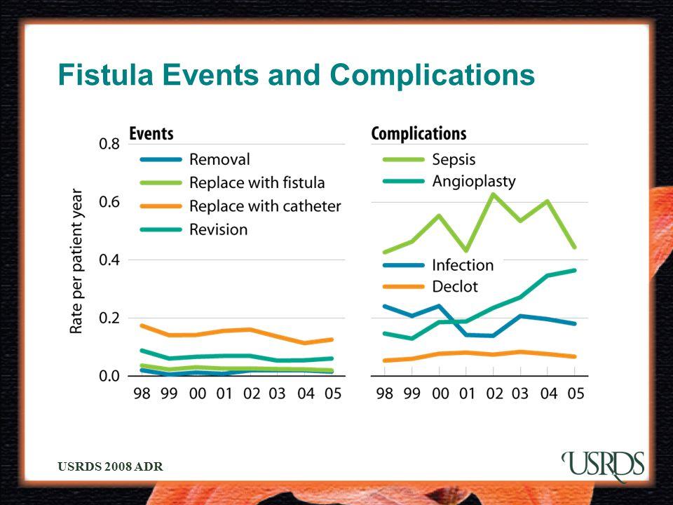 USRDS 2008 ADR Fistula Events and Complications
