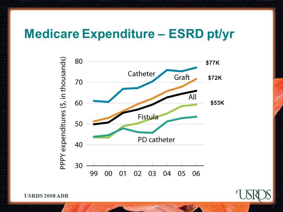 USRDS 2008 ADR Medicare Expenditure – ESRD pt/yr $77K $53K $72K