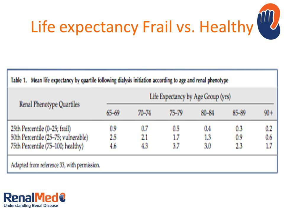 Life expectancy Frail vs. Healthy