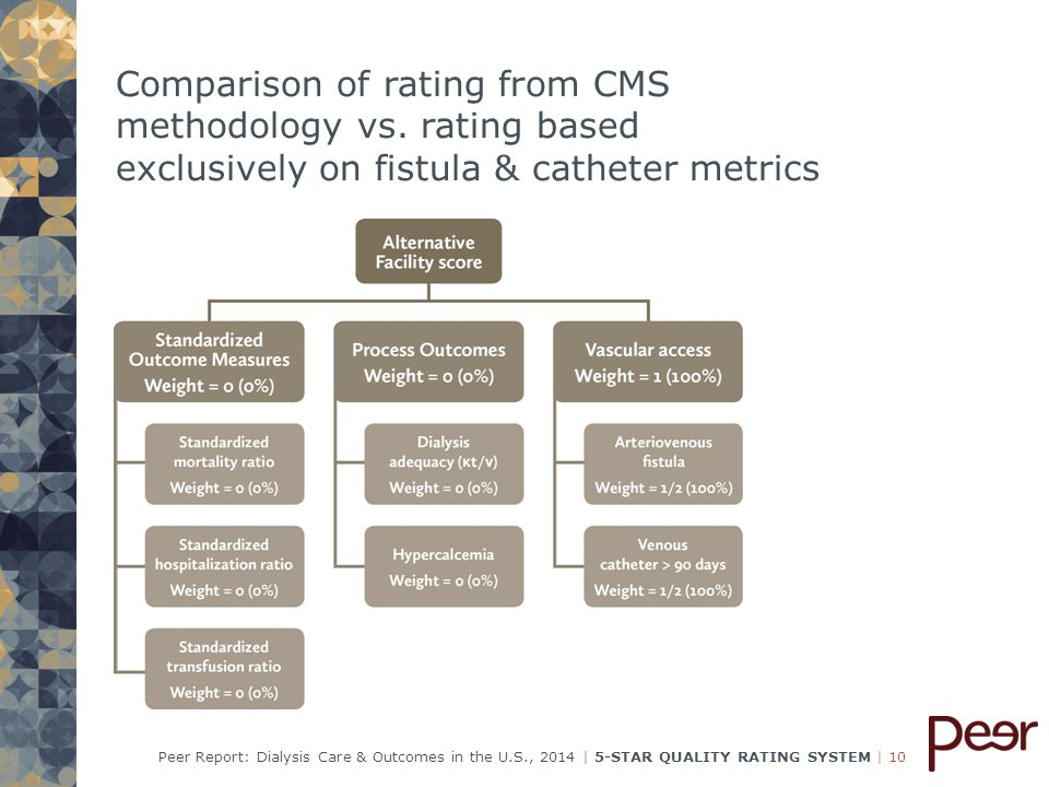   10Peer Report: Dialysis Care & Outcomes in the U.S., 2014   5-STAR QUALITY RATING SYSTEM Comparison of rating from CMS methodology vs.