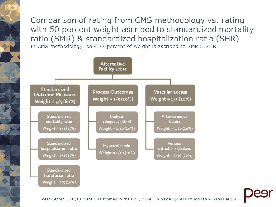   6  6Peer Report: Dialysis Care & Outcomes in the U.S., 2014   5-STAR QUALITY RATING SYSTEM Comparison of rating from CMS methodology vs.