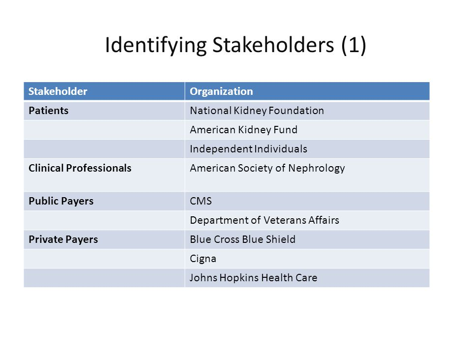 Identifying Stakeholders (1) StakeholderOrganization PatientsNational Kidney Foundation American Kidney Fund Independent Individuals Clinical ProfessionalsAmerican Society of Nephrology Public PayersCMS Department of Veterans Affairs Private PayersBlue Cross Blue Shield Cigna Johns Hopkins Health Care