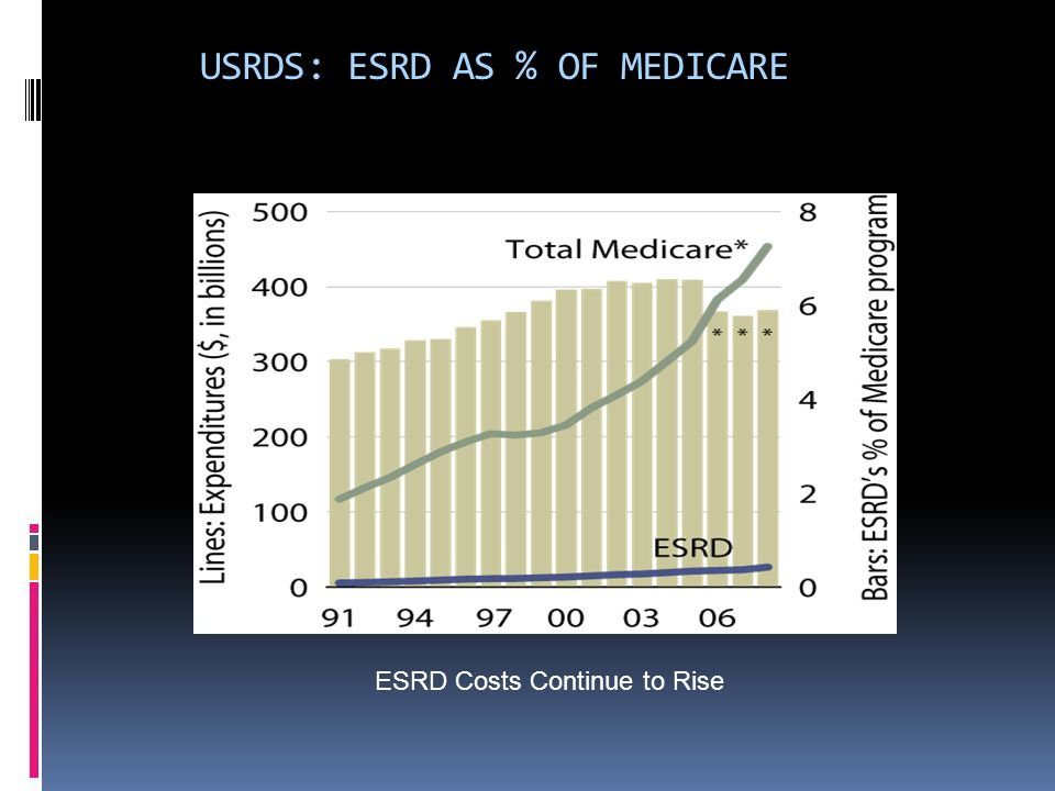 USRDS: ESRD AS % OF MEDICARE ESRD Costs Continue to Rise
