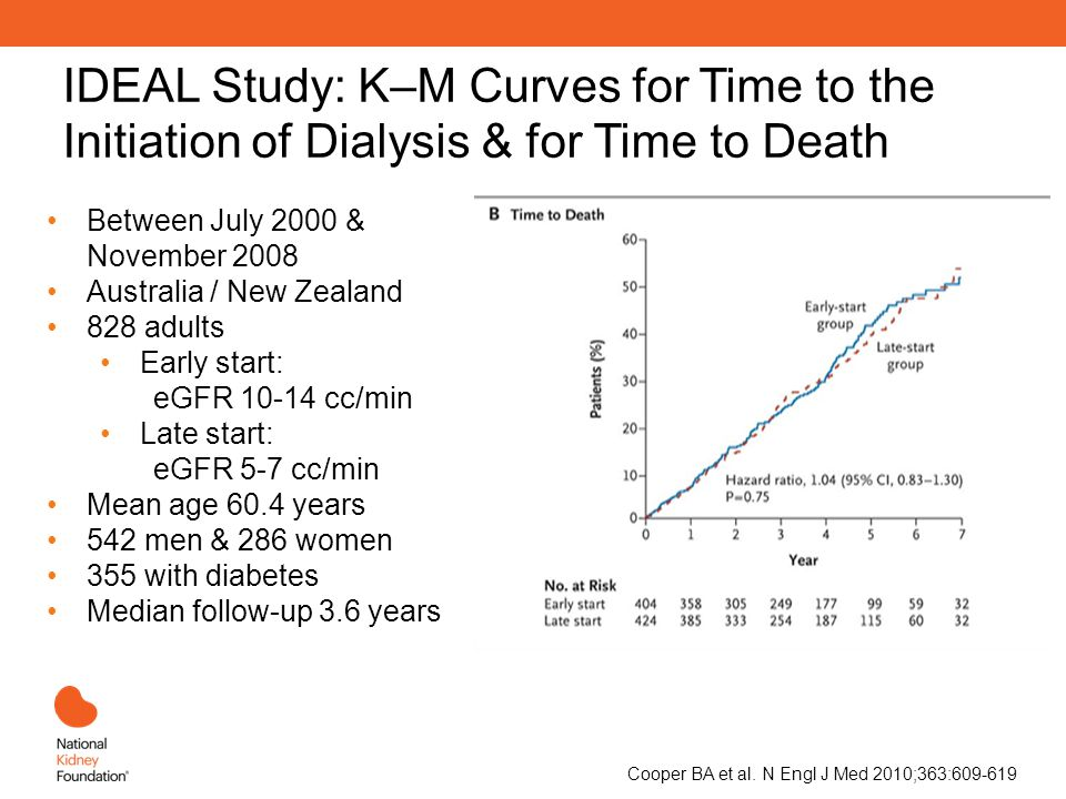 IDEAL Study: K–M Curves for Time to the Initiation of Dialysis & for Time to Death Cooper BA et al.