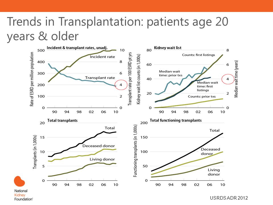 Trends in Transplantation: patients age 20 years & older USRDS ADR 2012