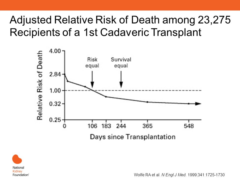 Adjusted Relative Risk of Death among 23,275 Recipients of a 1st Cadaveric Transplant Wolfe RA et al.