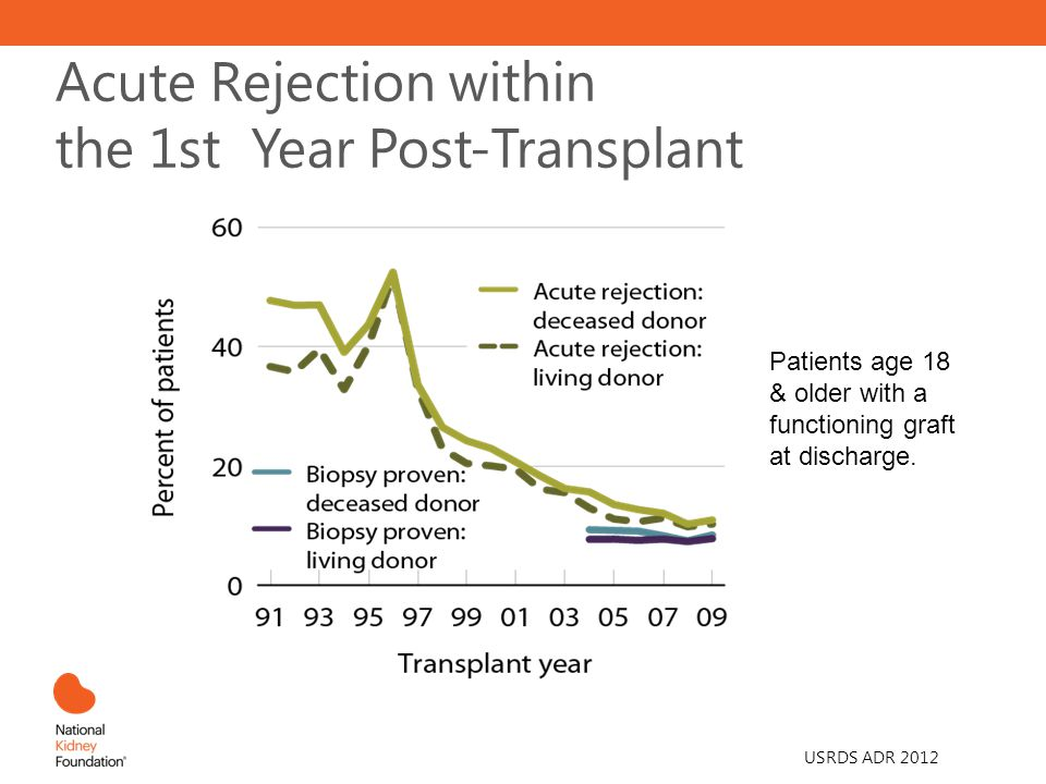 Acute Rejection within the 1st Year Post-Transplant Patients age 18 & older with a functioning graft at discharge.