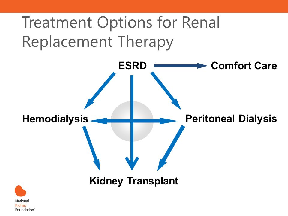 Treatment Options for Renal Replacement Therapy ESRD Hemodialysis Kidney Transplant Peritoneal Dialysis Comfort Care