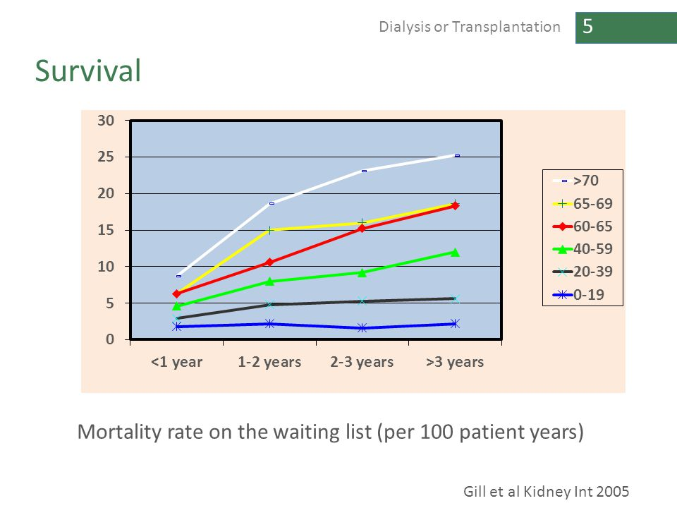 5 Dialysis or Transplantation Survival Gill et al Kidney Int 2005 Mortality rate on the waiting list (per 100 patient years)