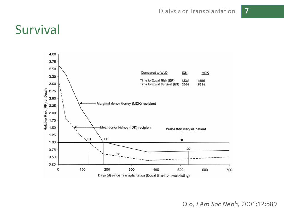 7 Dialysis or Transplantation Survival Ojo, J Am Soc Neph, 2001;12:589