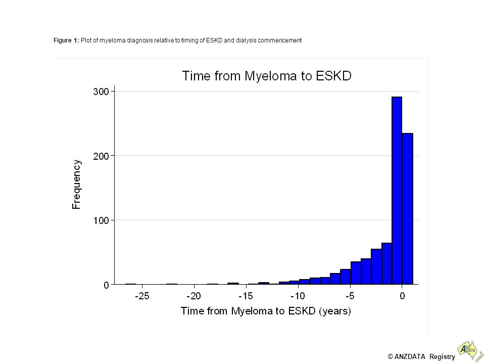 © ANZDATA Registry Figure 2a: Unadjusted survival on dialysis for myeloma versus non myeloma patients