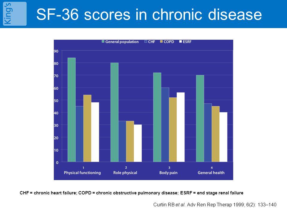 SF-36 scores in chronic disease Curtin RB et al. Adv Ren Rep Therap 1999; 6(2): 133–140 CHF = chronic heart failure; COPD = chronic obstructive pulmon