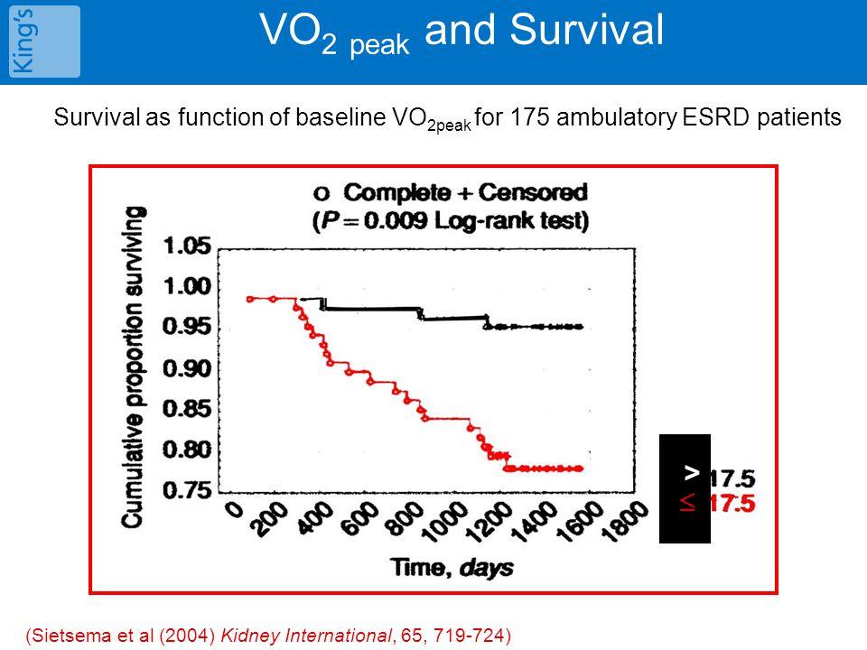 VO 2 peak and Survival Survival as function of baseline VO 2peak for 175 ambulatory ESRD patients >  (Sietsema et al (2004) Kidney International, 65, 719-724)
