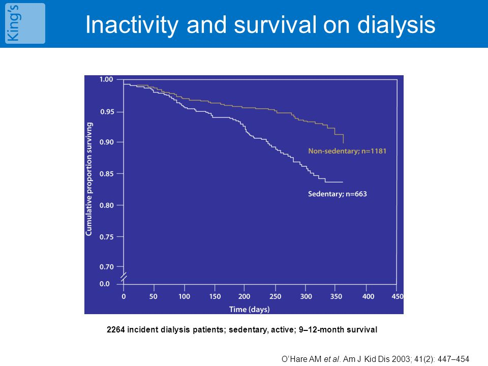 Inactivity and survival on dialysis 2264 incident dialysis patients; sedentary, active; 9–12-month survival O'Hare AM et al. Am J Kid Dis 2003; 41(2):