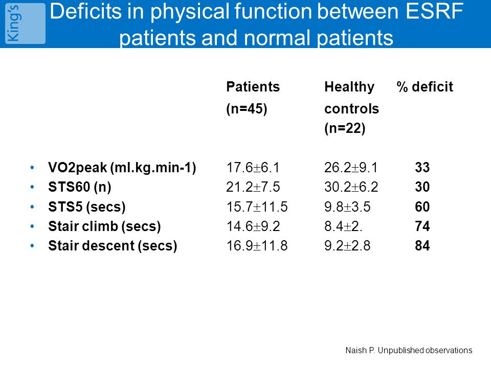 Deficits in physical function between ESRF patients and normal patients PatientsHealthy % deficit (n=45) controls (n=22) VO2peak (ml.kg.min-1)17.6  6.126.2  9.1 33 STS60 (n) 21.2  7.530.2  6.2 30 STS5 (secs)15.7  11.59.8  3.5 60 Stair climb (secs)14.6  9.28.4  2.