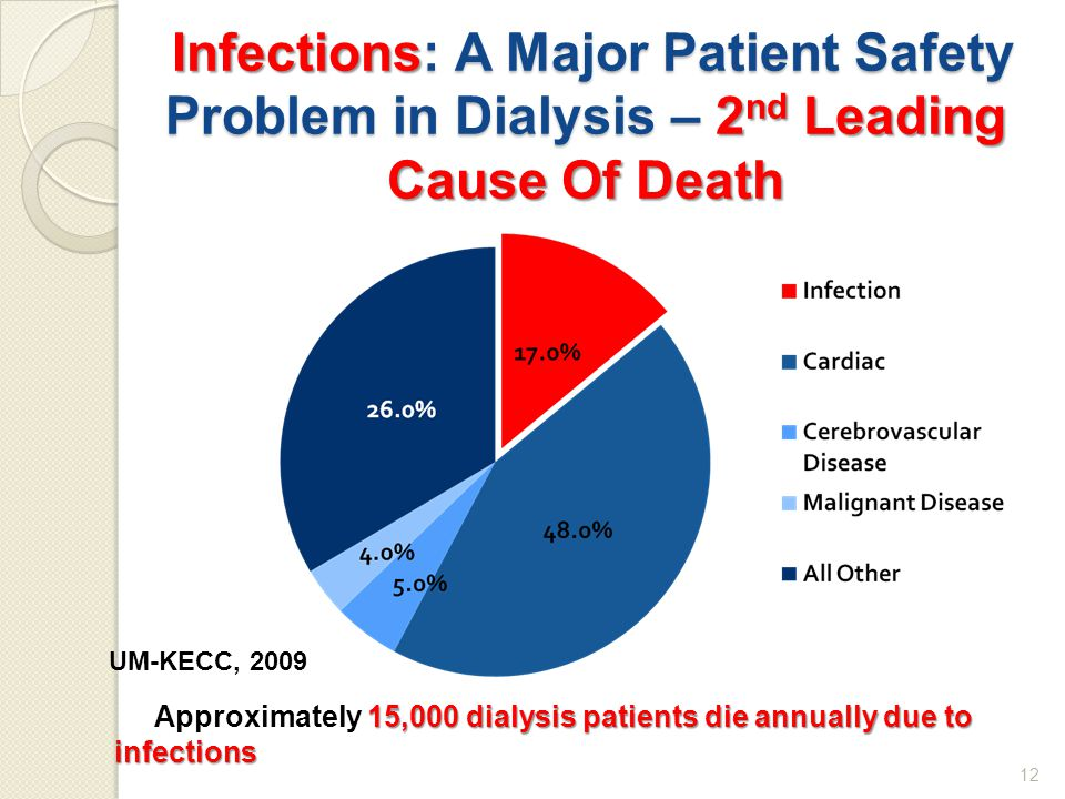Infections : A Major Patient Safety Problem in Dialysis – 2 nd Leading Cause Of Death Infections: A Major Patient Safety Problem in Dialysis – 2 nd Leading Cause Of Death 12 UM-KECC, 2009 15,000 dialysis patients die annually due to infections Approximately 15,000 dialysis patients die annually due to infections