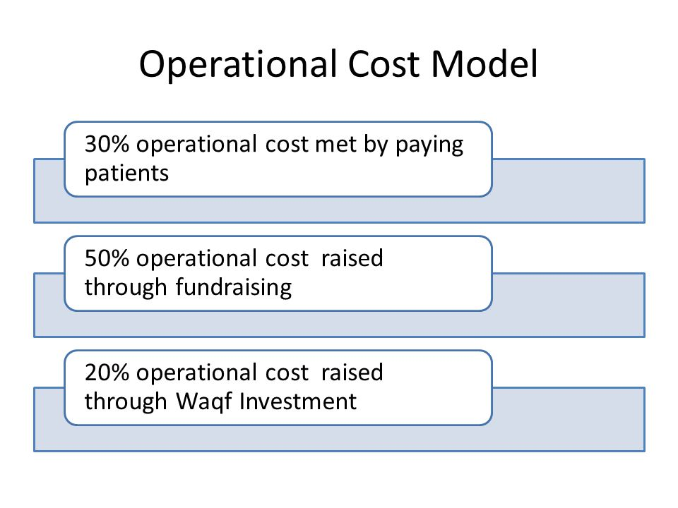 Operational Cost Model 30% operational cost met by paying patients 50% operational cost raised through fundraising 20% operational cost raised through Waqf Investment