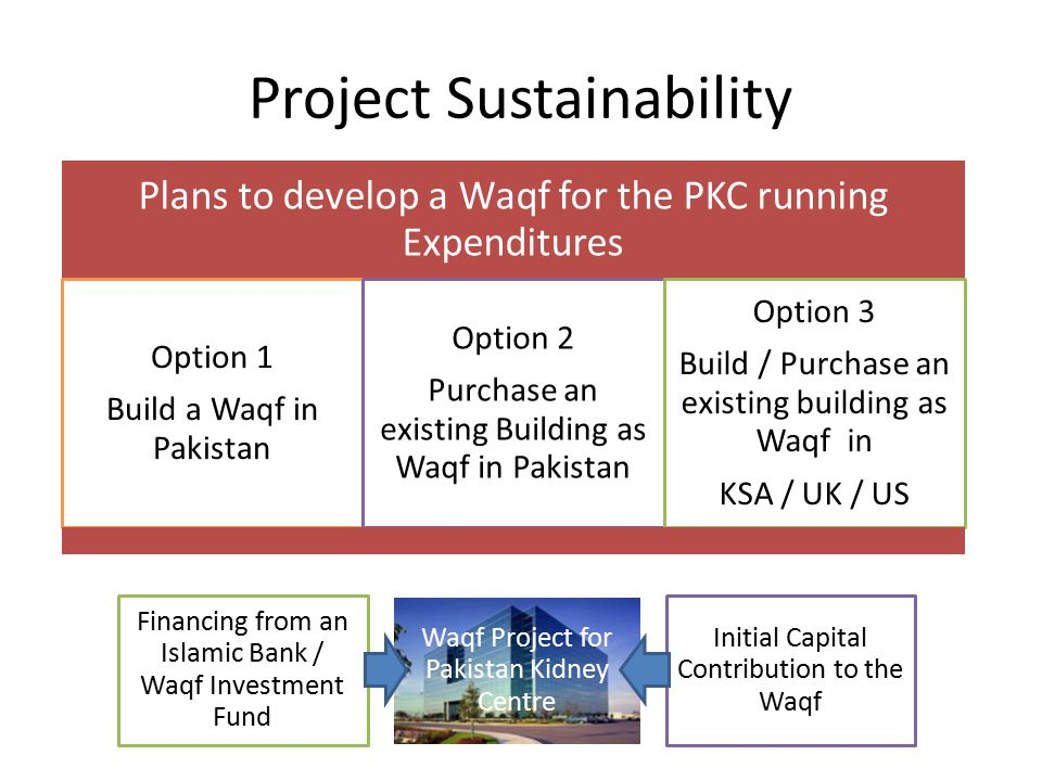 Project Sustainability Plans to develop a Waqf for the PKC running Expenditures Option 1 Build a Waqf in Pakistan Option 2 Purchase an existing Building as Waqf in Pakistan Option 3 Build / Purchase an existing building as Waqf in KSA / UK / US Financing from an Islamic Bank / Waqf Investment Fund Waqf Project for Pakistan Kidney Centre Initial Capital Contribution to the Waqf