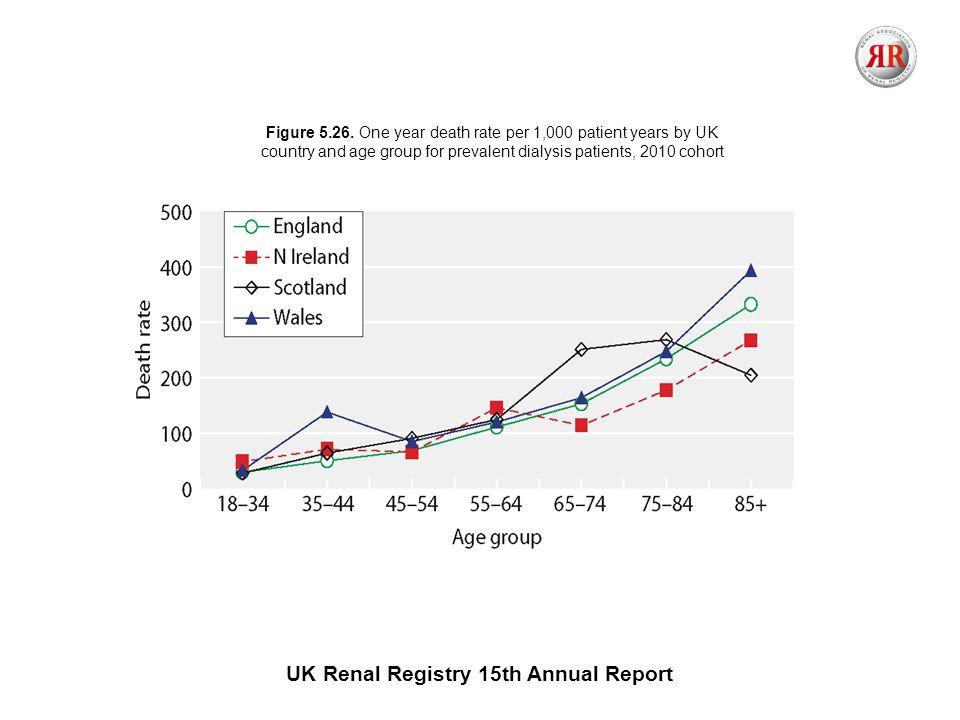 UK Renal Registry 15th Annual Report Figure 1.1.