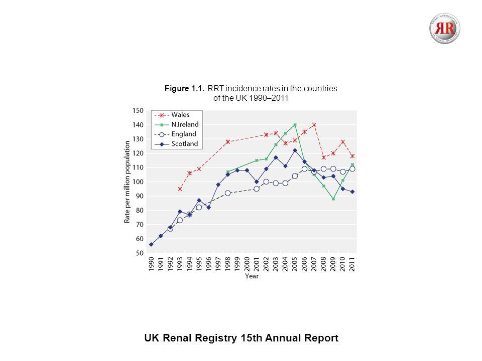 UK Renal Registry 15th Annual Report Figure 2.1.