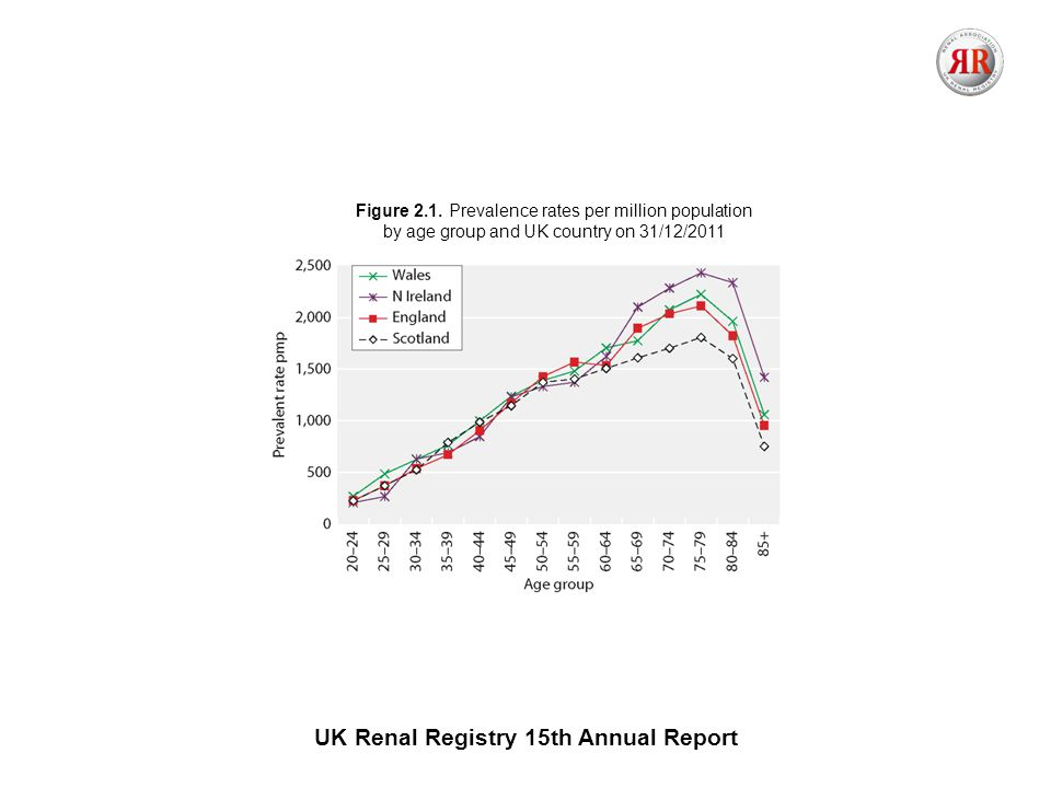 UK Renal Registry 15th Annual Report Figure 2.1.