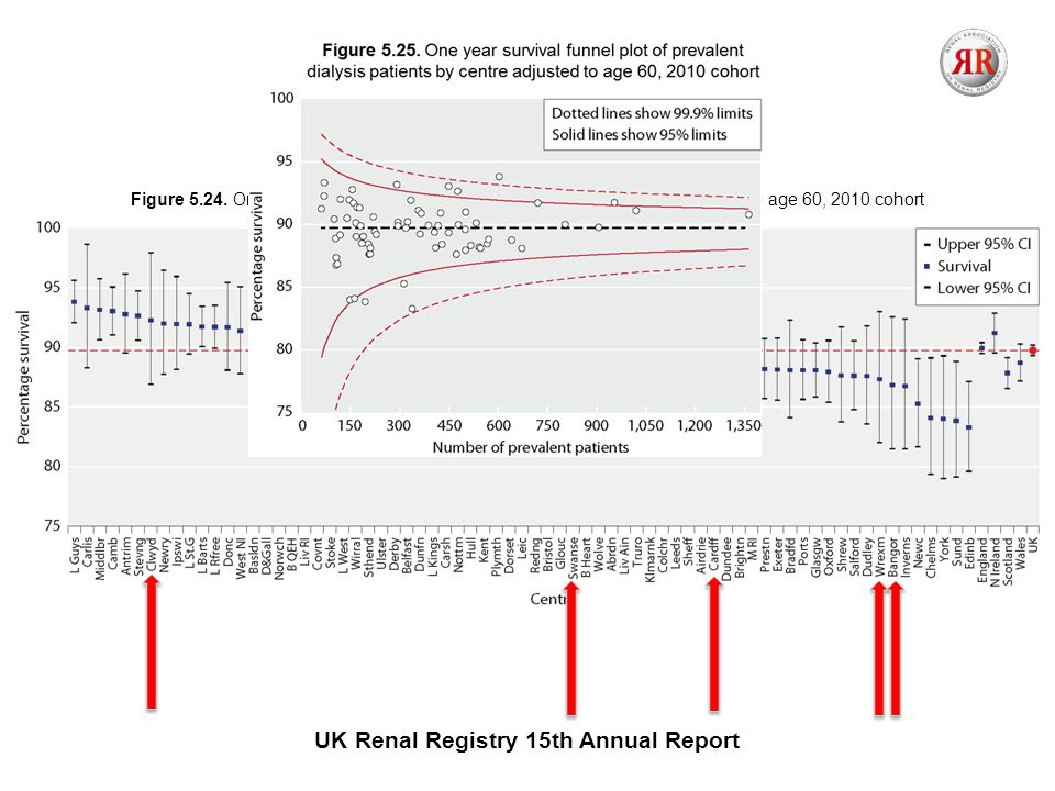 UK Renal Registry 15th Annual Report Figure 5.24.