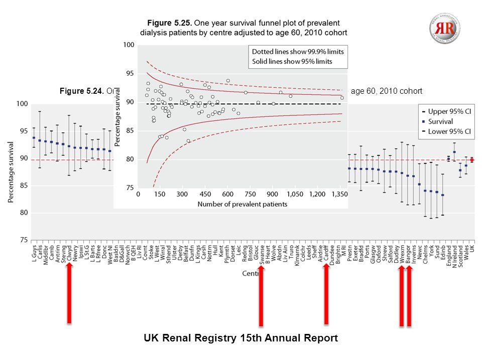 UK Renal Registry 14th Annual Report Figure 6.24.