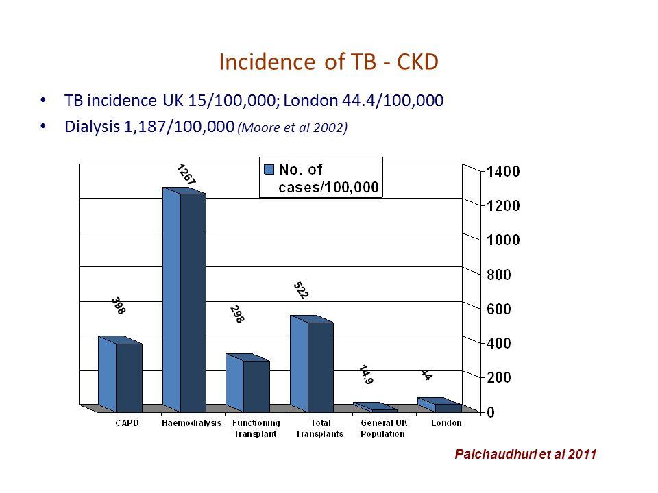 Incidence of TB - CKD TB incidence UK 15/100,000; London 44.4/100,000 Dialysis 1,187/100,000 (Moore et al 2002) Palchaudhuri et al 2011 398 1267 298 522 14.9 44