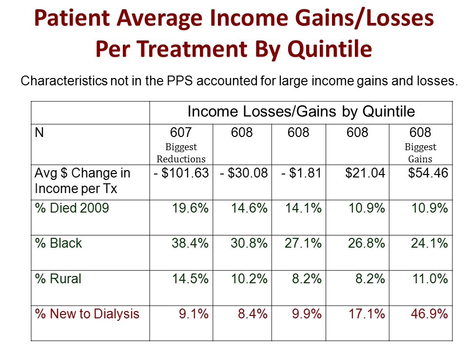 Patient Average Income Gains/Losses Per Treatment By Quintile Income Losses/Gains by Quintile N607 Biggest Reductions 608 Biggest Gains Avg $ Change in Income per Tx - $101.63- $30.08- $1.81$21.04$54.46 % Died 200919.6%14.6%14.1%10.9% % Black38.4%30.8%27.1%26.8%24.1% % Rural14.5%10.2%8.2% 11.0% % New to Dialysis9.1%8.4%9.9%17.1%46.9% Characteristics not in the PPS accounted for large income gains and losses.