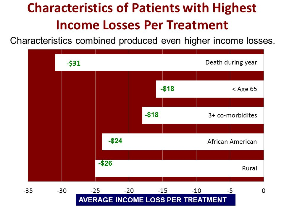 Characteristics of Patients with Highest Income Losses Per Treatment AVERAGE INCOME LOSS PER TREATMENT -$18 -$24 -$26 Characteristics combined produced even higher income losses.