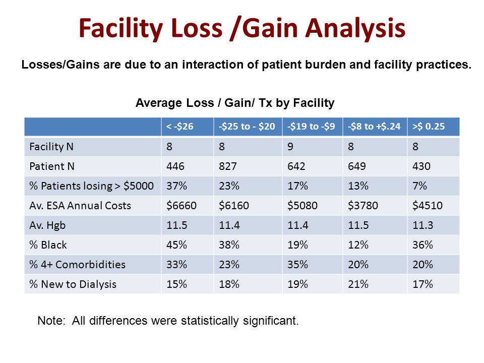 Facility Loss /Gain Analysis < -$26-$25 to - $20-$19 to -$9-$8 to +$.24>$ 0.25 Facility N88988 Patient N446827642649430 % Patients losing > $500037%23