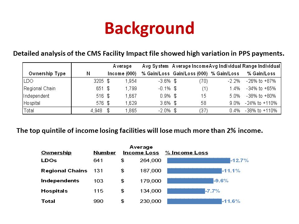Background Detailed analysis of the CMS Facility Impact file showed high variation in PPS payments. The top quintile of income losing facilities will