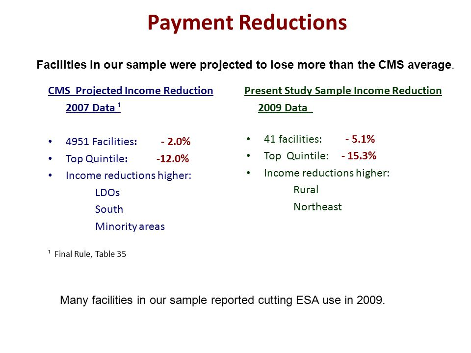 CMS Projected Income Reduction Present Study Sample Income Reduction 2007 Data ¹ 2009 Data 4951 Facilities: - 2.0% Top Quintile: -12.0% Income reductions higher: LDOs South Minority areas ¹ Final Rule, Table 35 Payment Reductions 41 facilities: - 5.1% Top Quintile: - 15.3% Income reductions higher: Rural Northeast Facilities in our sample were projected to lose more than the CMS average.