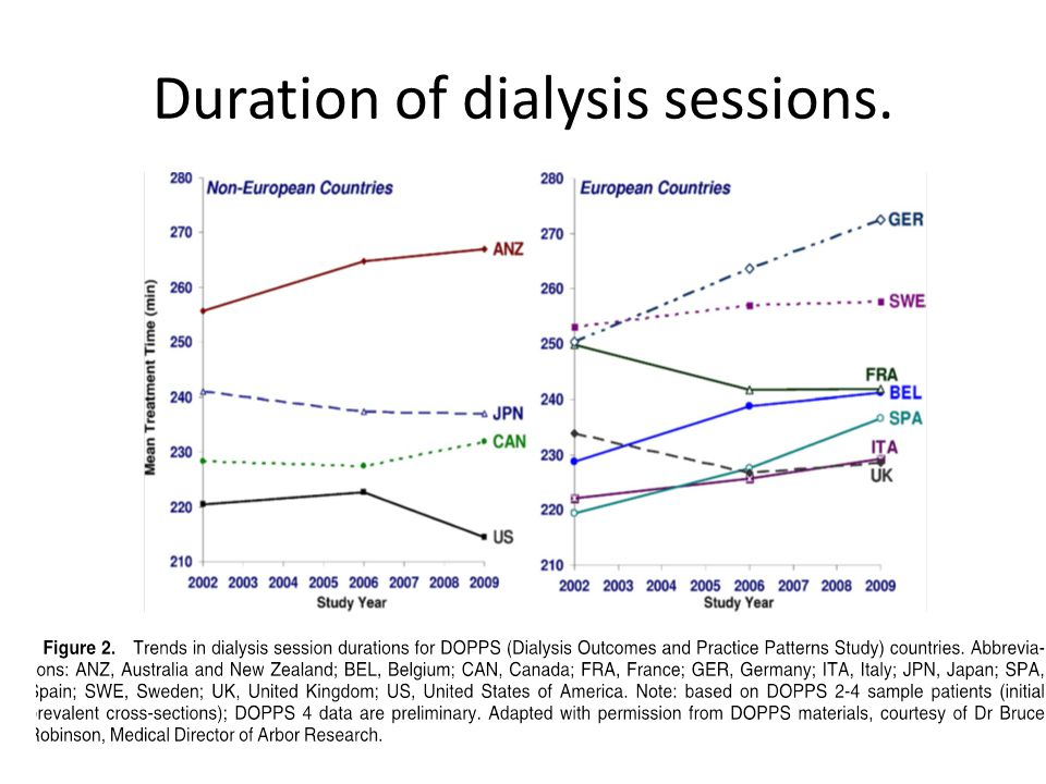 Duration of dialysis sessions.