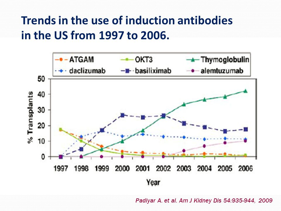 Trends in the use of induction antibodies in the US from 1997 to 2006. Padiyar A. et al. Am J Kidney Dis 54:935-944, 2009