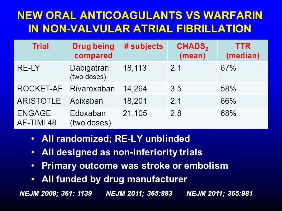 NEW ORAL ANTICOAGULANTS VS WARFARIN IN NON-VALVULAR ATRIAL FIBRILLATION All randomized; RE-LY unblinded All designed as non-inferiority trials Primary