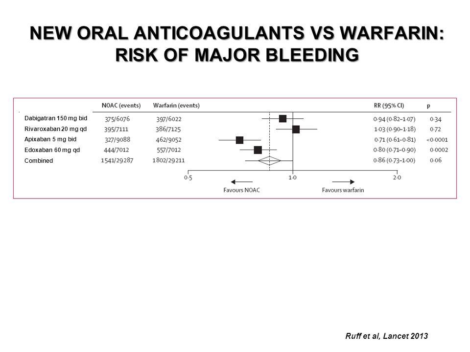 NEW ORAL ANTICOAGULANTS VS WARFARIN: RISK OF MAJOR BLEEDING Ruff et al, Lancet 2013 Dabigatran 150 mg bid Rivaroxaban 20 mg qd Apixaban 5 mg bid Edoxa