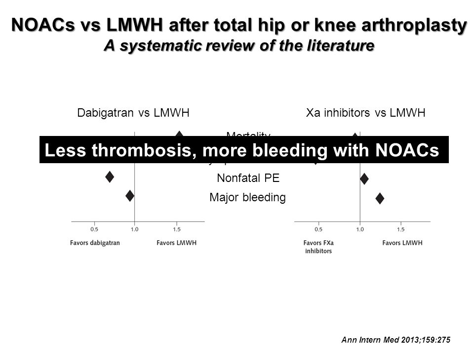 NOACs vs LMWH after total hip or knee arthroplasty A systematic review of the literature Ann Intern Med 2013;159:275 Mortality Symptomatic DVT Nonfata