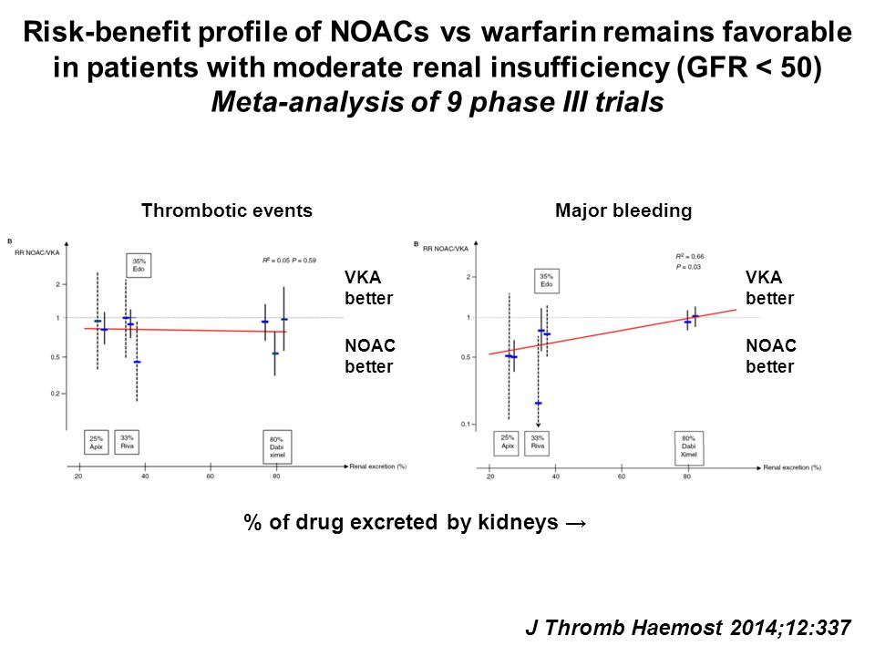 Risk-benefit profile of NOACs vs warfarin remains favorable in patients with moderate renal insufficiency (GFR < 50) Meta-analysis of 9 phase III tria