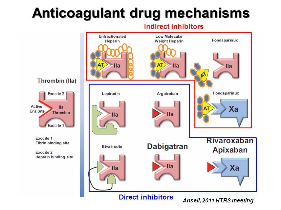Anticoagulant drug mechanisms Ansell, 2011 HTRS meeting Indirect inhibitors Direct inhibitors