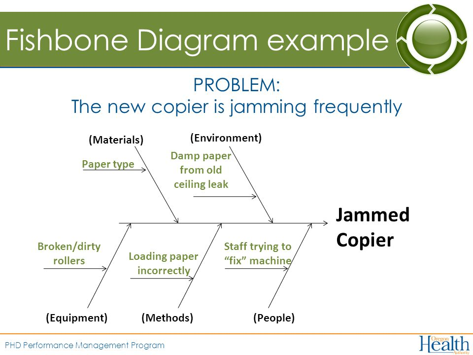 PHD Performance Management Program Fishbone Diagram example PROBLEM: The new copier is jamming frequently (Materials) Jammed Copier (Environment) (Methods)(People)(Equipment) Paper type Broken/dirty rollers Loading paper incorrectly Damp paper from old ceiling leak Staff trying to fix machine