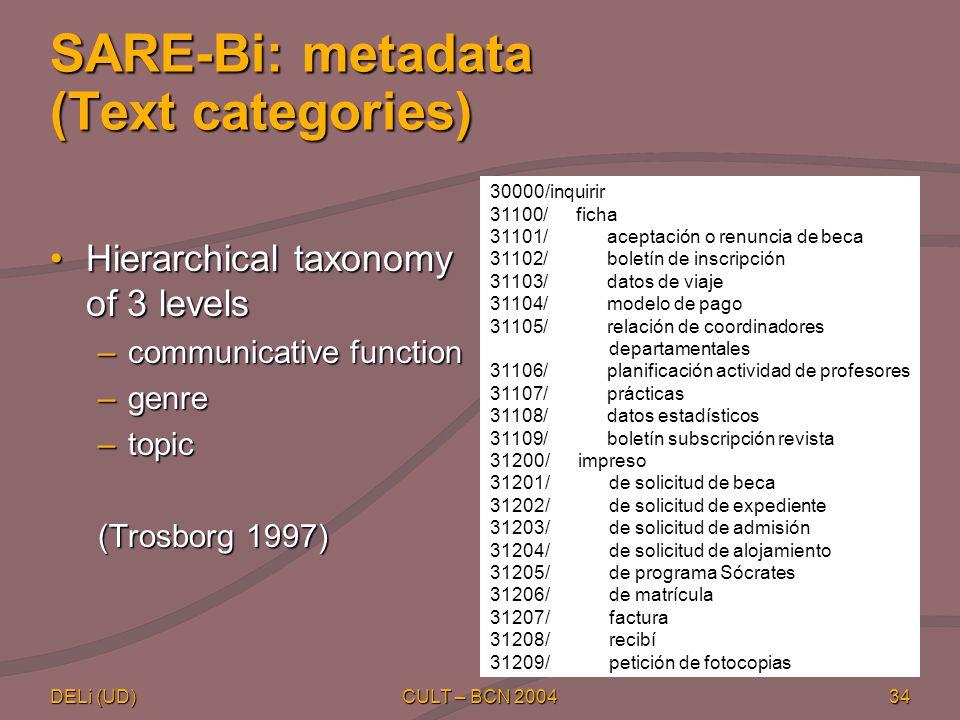 DELi (UD) CULT – BCN 200434 SARE-Bi: metadata (Text categories) Hierarchical taxonomy of 3 levelsHierarchical taxonomy of 3 levels –communicative function –genre –topic (Trosborg 1997) 30000/inquirir 31100/ ficha 31101/ aceptación o renuncia de beca 31102/ boletín de inscripción 31103/ datos de viaje 31104/ modelo de pago 31105/ relación de coordinadores departamentales 31106/ planificación actividad de profesores 31107/ prácticas 31108/ datos estadísticos 31109/ boletín subscripción revista 31200/ impreso 31201/ de solicitud de beca 31202/ de solicitud de expediente 31203/ de solicitud de admisión 31204/ de solicitud de alojamiento 31205/ de programa Sócrates 31206/ de matrícula 31207/ factura 31208/ recibí 31209/ petición de fotocopias