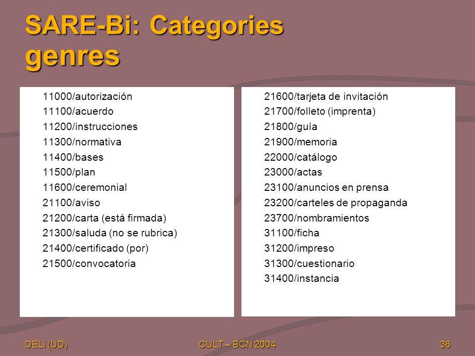 DELi (UD) CULT – BCN 200436 SARE-Bi: Categories genres 11000/autorización 11100/acuerdo 11200/instrucciones 11300/normativa 11400/bases 11500/plan 11600/ceremonial 21100/aviso 21200/carta (está firmada) 21300/saluda (no se rubrica) 21400/certificado (por) 21500/convocatoria 21600/tarjeta de invitación 21700/folleto (imprenta) 21800/guía 21900/memoria 22000/catálogo 23000/actas 23100/anuncios en prensa 23200/carteles de propaganda 23700/nombramientos 31100/ficha 31200/impreso 31300/cuestionario 31400/instancia