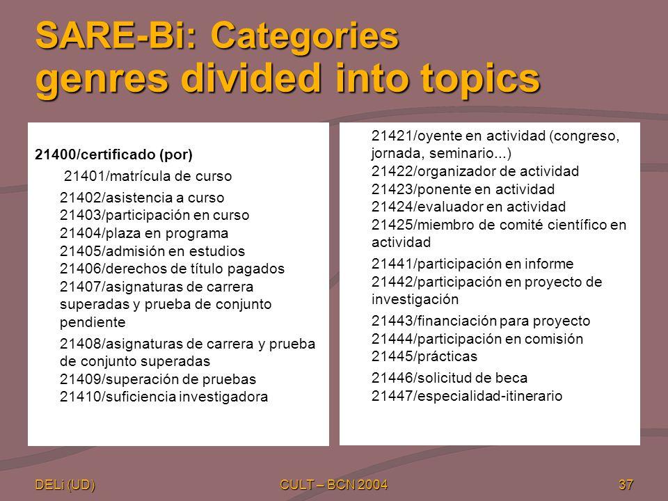 DELi (UD) CULT – BCN 200437 SARE-Bi: Categories genres divided into topics 21400/certificado (por) 21401/matrícula de curso 21402/asistencia a curso 21403/participación en curso 21404/plaza en programa 21405/admisión en estudios 21406/derechos de título pagados 21407/asignaturas de carrera superadas y prueba de conjunto pendiente 21408/asignaturas de carrera y prueba de conjunto superadas 21409/superación de pruebas 21410/suficiencia investigadora 21421/oyente en actividad (congreso, jornada, seminario...) 21422/organizador de actividad 21423/ponente en actividad 21424/evaluador en actividad 21425/miembro de comité científico en actividad 21441/participación en informe 21442/participación en proyecto de investigación 21443/financiación para proyecto 21444/participación en comisión 21445/prácticas 21446/solicitud de beca 21447/especialidad-itinerario
