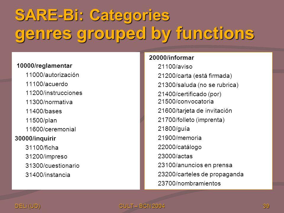 DELi (UD) CULT – BCN 200439 SARE-Bi: Categories genres grouped by functions 10000/reglamentar 11000/autorización 11100/acuerdo 11200/instrucciones 11300/normativa 11400/bases 11500/plan 11600/ceremonial 30000/inquirir 31100/ficha 31200/impreso 31300/cuestionario 31400/instancia 20000/informar 21100/aviso 21200/carta (está firmada) 21300/saluda (no se rubrica) 21400/certificado (por) 21500/convocatoria 21600/tarjeta de invitación 21700/folleto (imprenta) 21800/guía 21900/memoria 22000/catálogo 23000/actas 23100/anuncios en prensa 23200/carteles de propaganda 23700/nombramientos