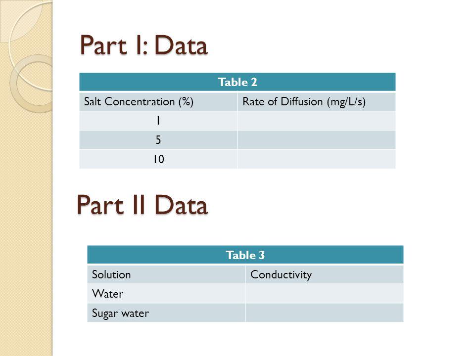 Table 4: Summary of Data SolutionRate of diffusion (mg/L/s) 5% Salt 5% Salt/ 5%sugar Data Summary