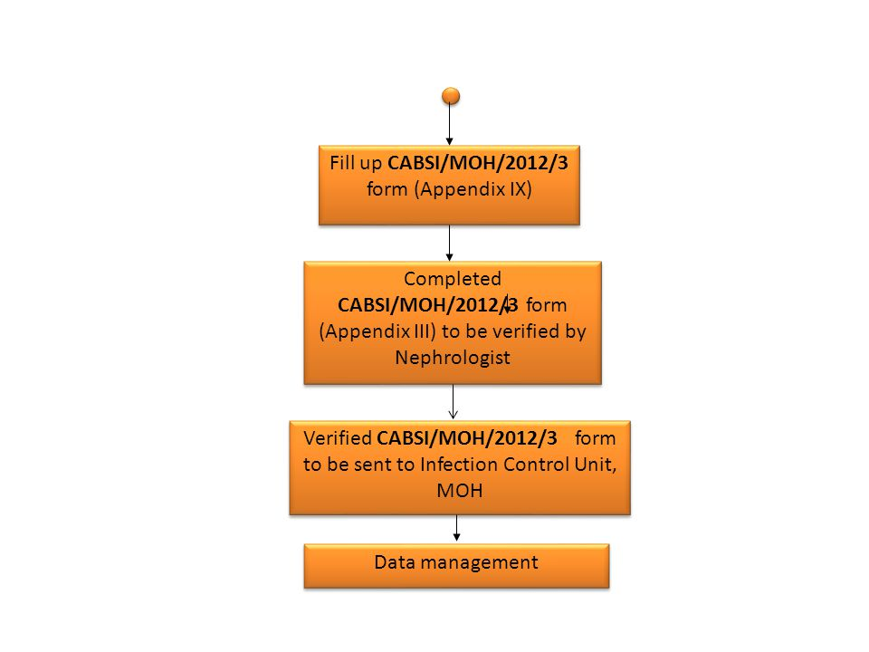 Completed CABSI/MOH/2012/3 form (Appendix III) to be verified by Nephrologist Fill up CABSI/MOH/2012/3 form (Appendix IX) Verified CABSI/MOH/2012/3 fo