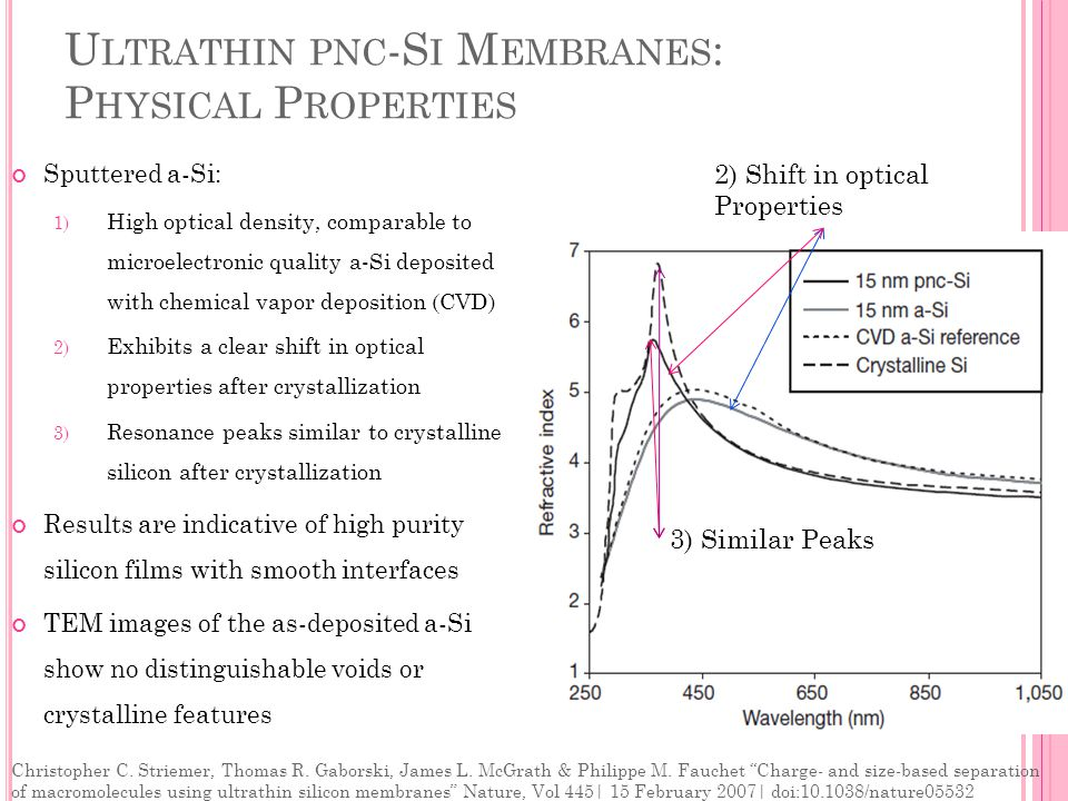 U LTRATHIN PNC -S I M EMBRANES : P HYSICAL P ROPERTIES Sputtered a-Si: 1) High optical density, comparable to microelectronic quality a-Si deposited with chemical vapor deposition (CVD) 2) Exhibits a clear shift in optical properties after crystallization 3) Resonance peaks similar to crystalline silicon after crystallization Results are indicative of high purity silicon films with smooth interfaces TEM images of the as-deposited a-Si show no distinguishable voids or crystalline features 2) Shift in optical Properties 3) Similar Peaks Christopher C.