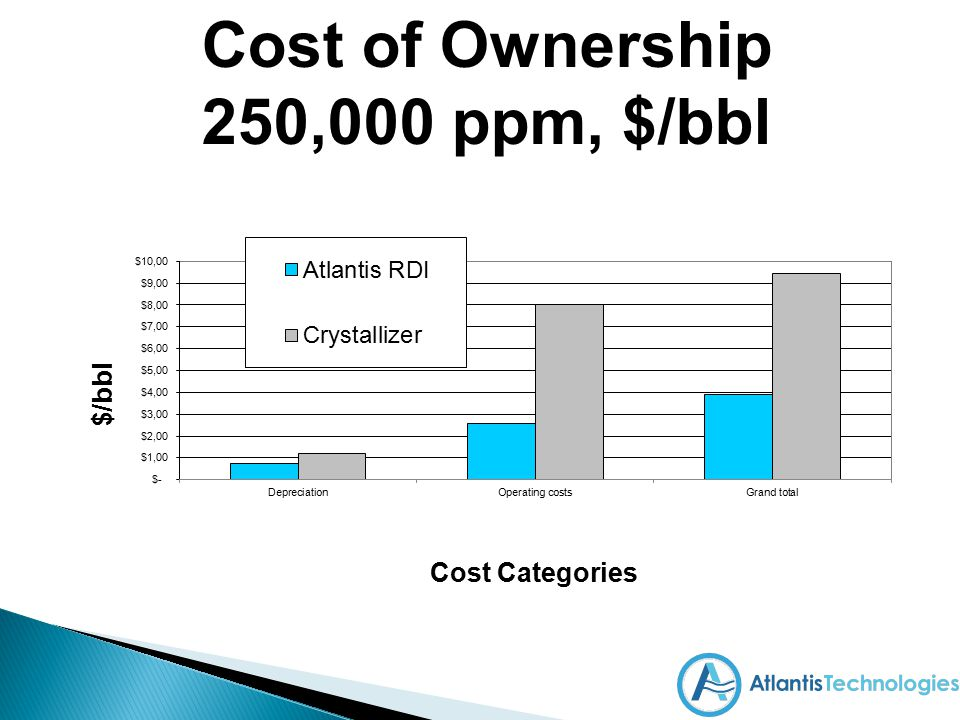 Cost of Ownership 250,000 ppm, $/bbl